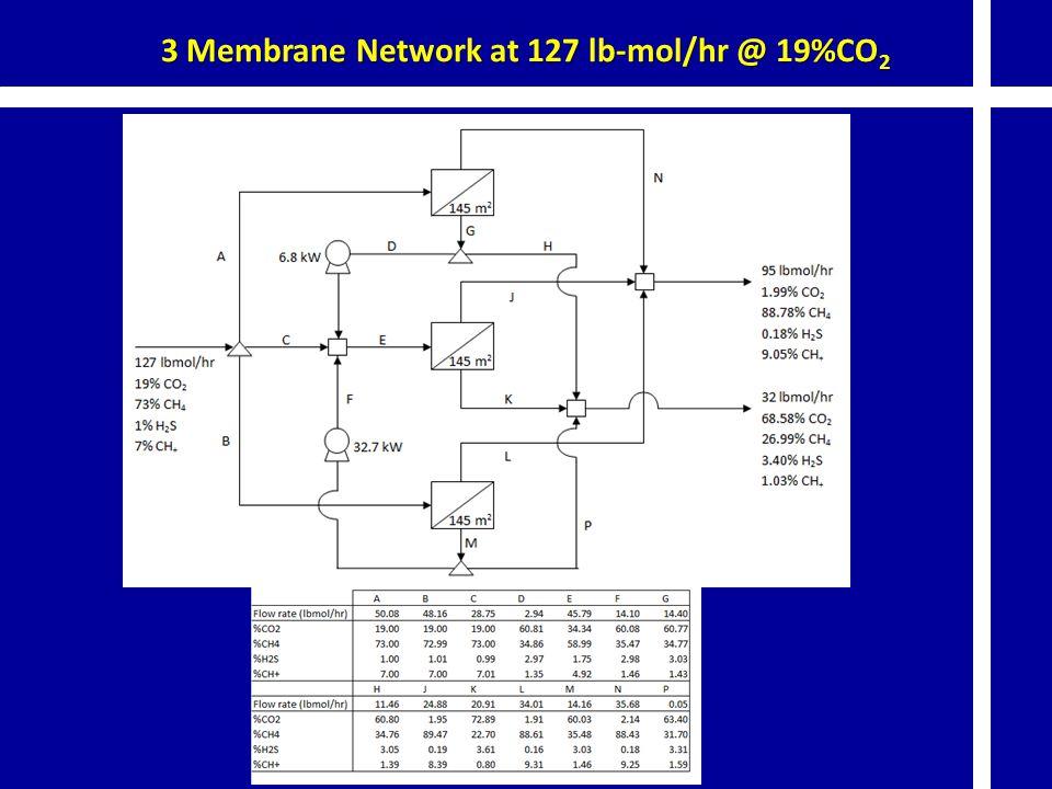3 Membrane Network at 127 lb-mol/hr @ 19%CO 2