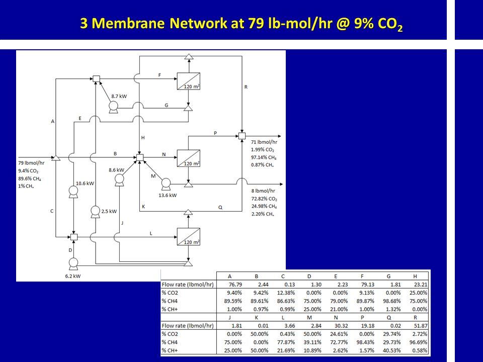 3 Membrane Network at 79 lb-mol/hr @ 9% CO 2