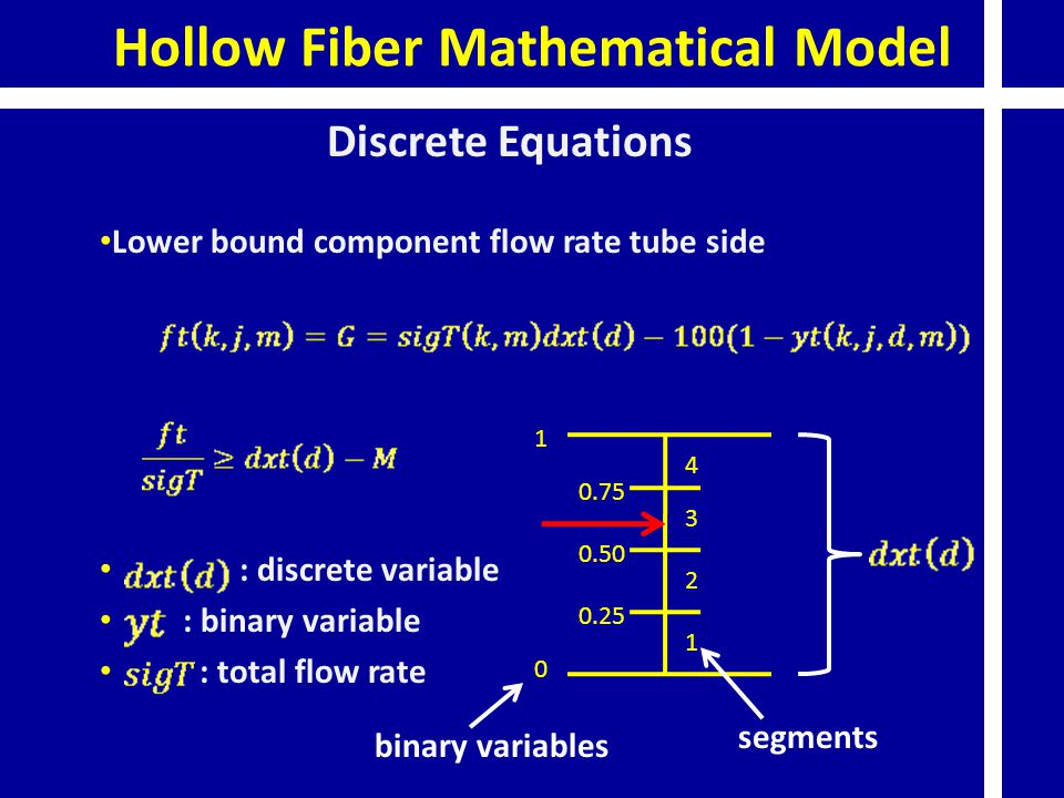 Hollow Fiber Mathematical Model Discrete Equations Lower bound component flow rate tube side : discrete variable : binary variable : total flow rate 1