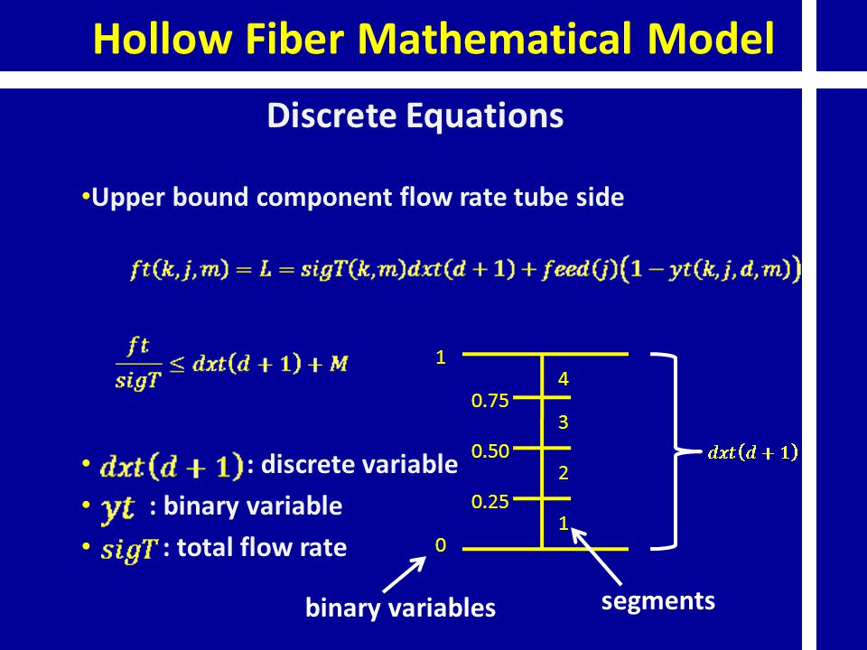 Hollow Fiber Mathematical Model Discrete Equations Upper bound component flow rate tube side : discrete variable : binary variable : total flow rate 1
