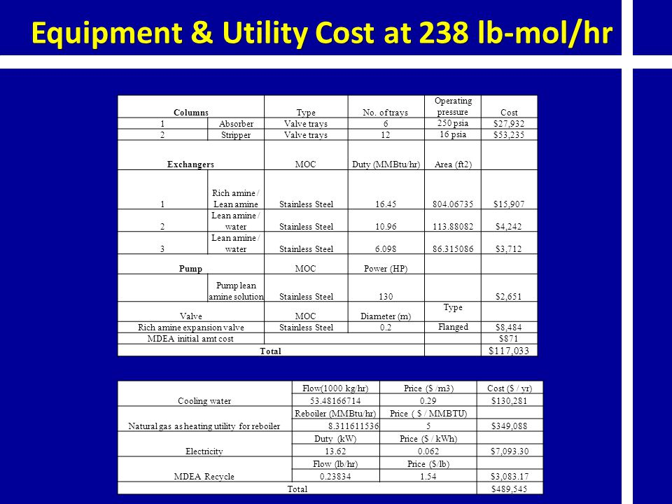 Equipment & Utility Cost at 238 lb-mol/hr ColumnsTypeNo. of trays Operating pressure Cost 1AbsorberValve trays6 250 psia $27,932 2StripperValve trays1