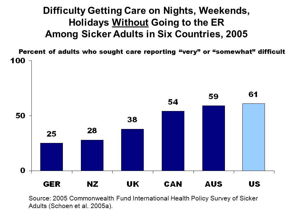 Difficulty Getting Care on Nights, Weekends, Holidays Without Going to the ER Among Sicker Adults in Six Countries, 2005 Percent of adults who sought care reporting very or somewhat difficult Source: 2005 Commonwealth Fund International Health Policy Survey of Sicker Adults (Schoen et al.