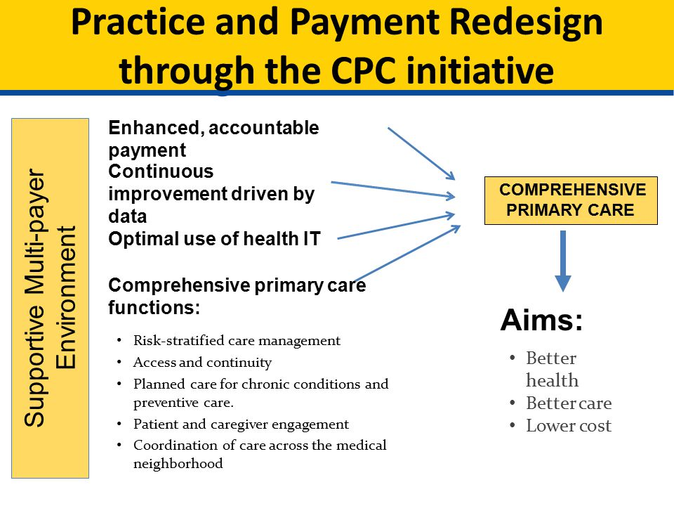 COMPREHENSIVE PRIMARY CARE Aims: Better health Better care Lower cost Continuous improvement driven by data Comprehensive primary care functions: Risk-stratified care management Access and continuity Planned care for chronic conditions and preventive care.