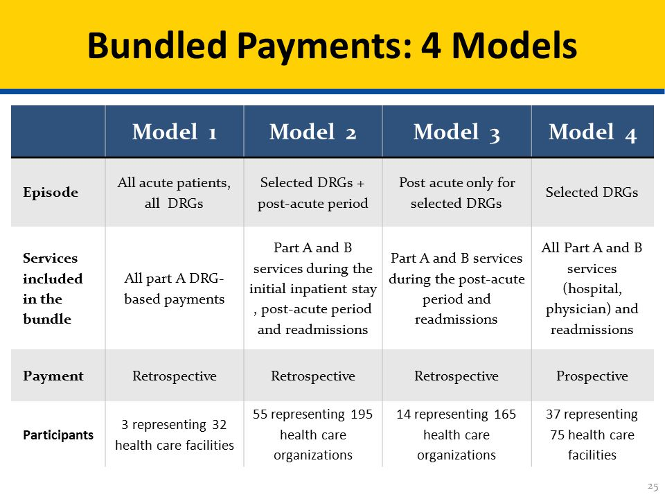 Model 1Model 2Model 3Model 4 Episode All acute patients, all DRGs Selected DRGs + post-acute period Post acute only for selected DRGs Selected DRGs Services included in the bundle All part A DRG- based payments Part A and B services during the initial inpatient stay, post-acute period and readmissions Part A and B services during the post-acute period and readmissions All Part A and B services (hospital, physician) and readmissions PaymentRetrospective Prospective Participants 3 representing 32 health care facilities 55 representing 195 health care organizations 14 representing 165 health care organizations 37 representing 75 health care facilities 25 Bundled Payments: 4 Models