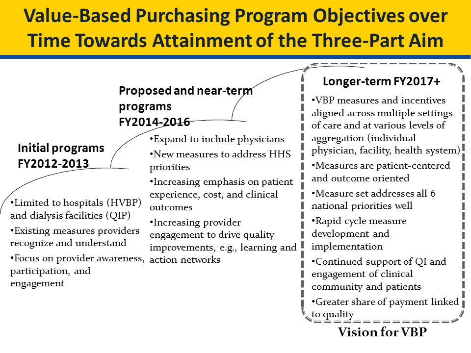 Value-Based Purchasing Program Objectives over Time Towards Attainment of the Three-Part Aim Initial programs FY2012-2013 Proposed and near-term programs FY2014-2016 Longer-term FY2017+ Limited to hospitals (HVBP) and dialysis facilities (QIP) Existing measures providers recognize and understand Focus on provider awareness, participation, and engagement Expand to include physicians New measures to address HHS priorities Increasing emphasis on patient experience, cost, and clinical outcomes Increasing provider engagement to drive quality improvements, e.g., learning and action networks VBP measures and incentives aligned across multiple settings of care and at various levels of aggregation (individual physician, facility, health system) Measures are patient-centered and outcome oriented Measure set addresses all 6 national priorities well Rapid cycle measure development and implementation Continued support of QI and engagement of clinical community and patients Greater share of payment linked to quality Vision for VBP
