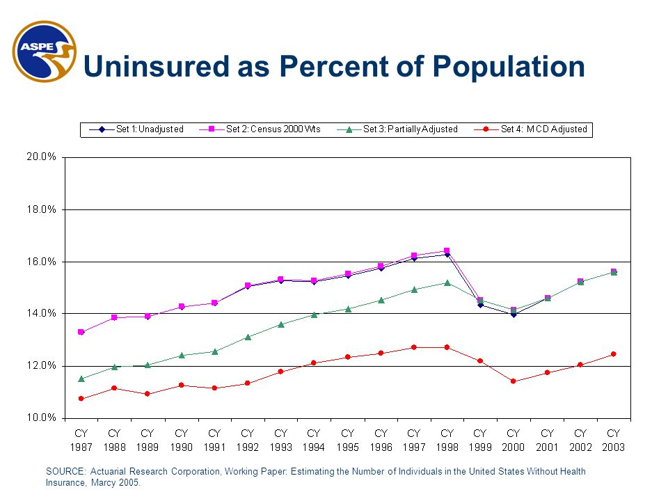 SOURCE: Actuarial Research Corporation, Working Paper: Estimating the Number of Individuals in the United States Without Health Insurance, Marcy 2005.