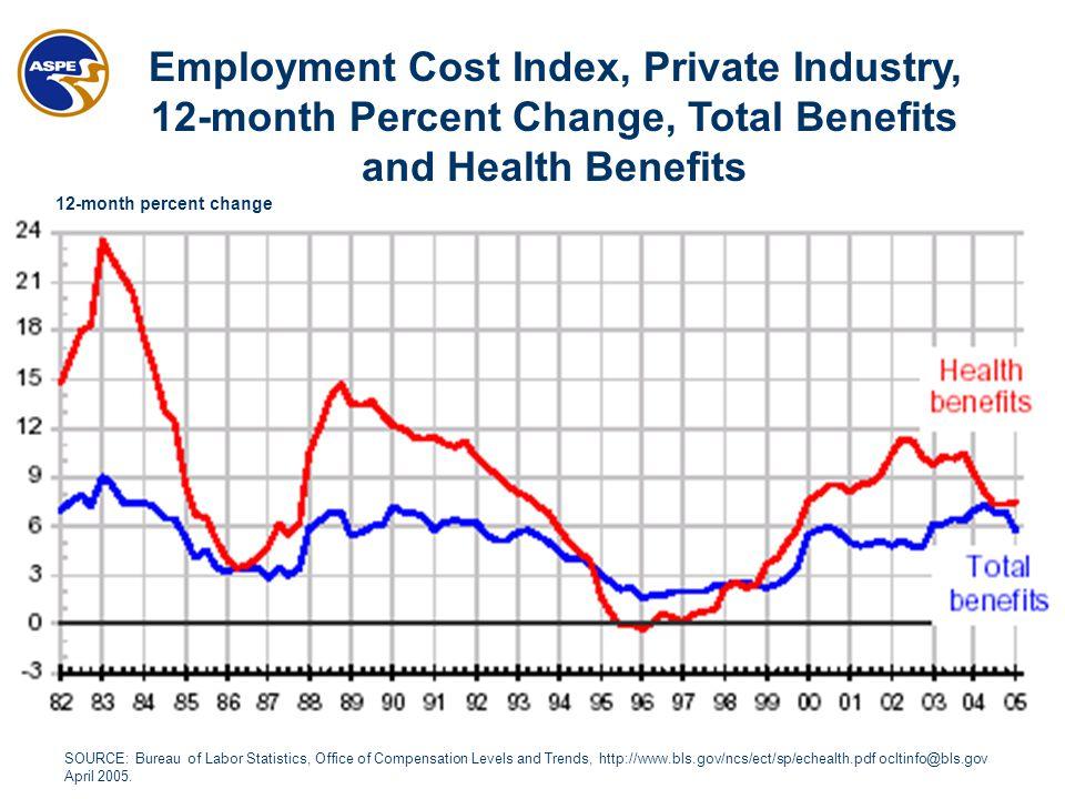 SOURCE: Bureau of Labor Statistics, Office of Compensation Levels and Trends, http://www.bls.gov/ncs/ect/sp/echealth.pdf ocltinfo@bls.gov April 2005.