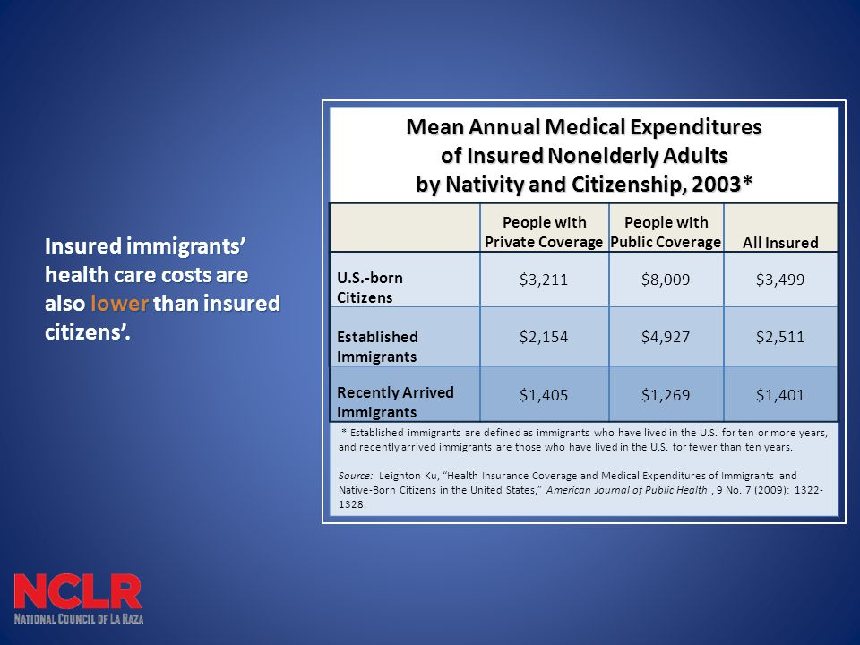 Insured immigrants' health care costs are also lower than insured citizens'.