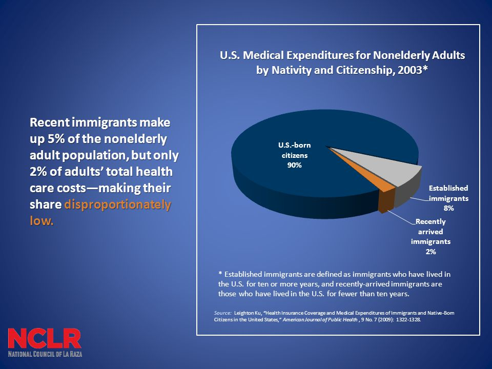 Recent immigrants make up 5% of the nonelderly adult population, but only 2% of adults' total health care costs—making their share disproportionately low.