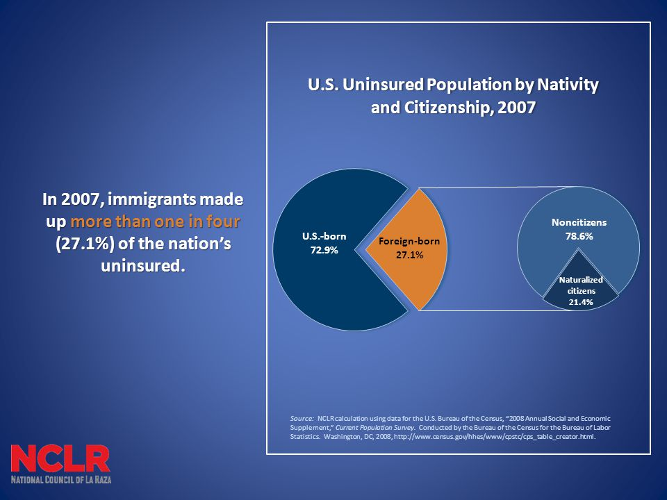 In 2007, immigrants made up more than one in four (27.1%) of the nation's uninsured.