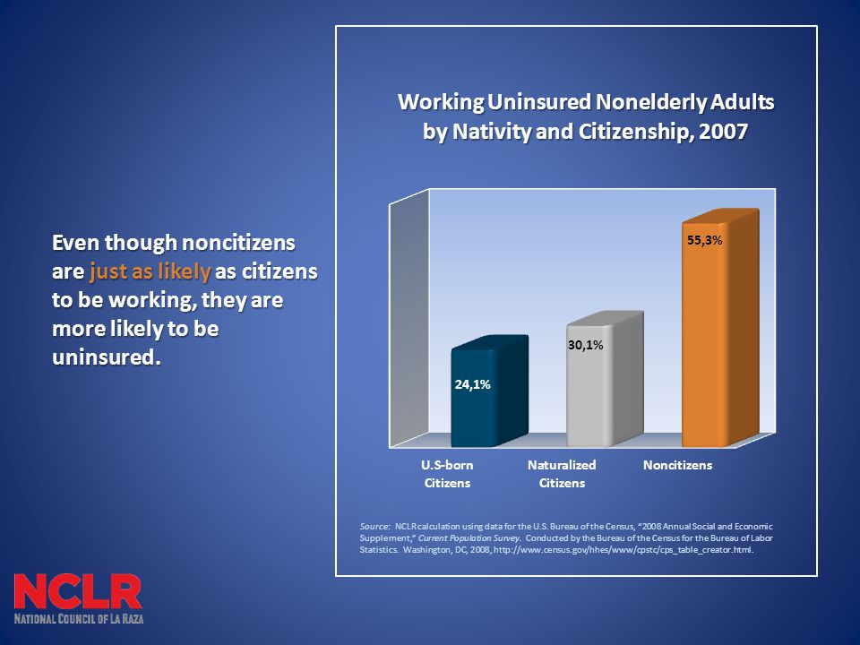 Even though noncitizens are just as likely as citizens to be working, they are more likely to be uninsured.