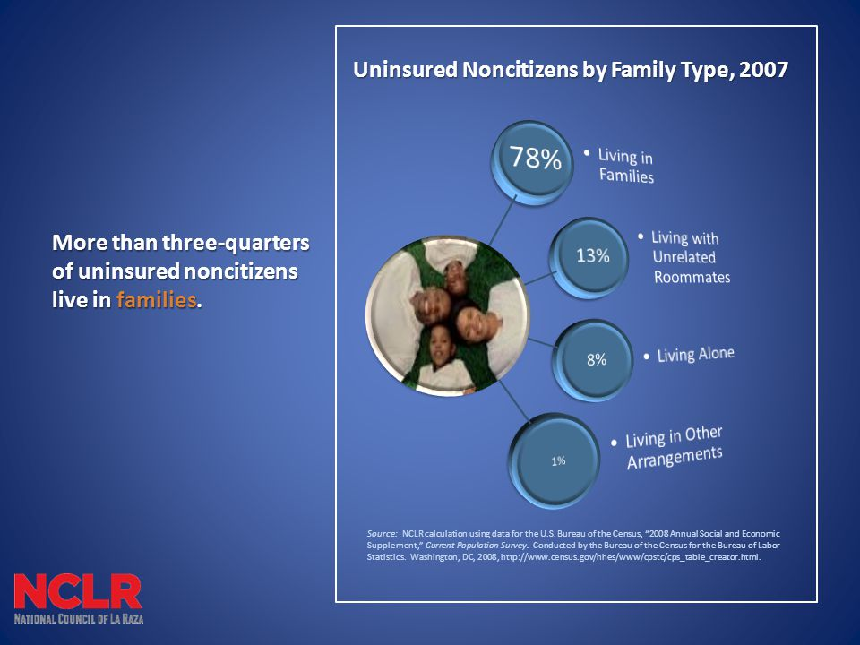 More than three-quarters of uninsured noncitizens live in families.