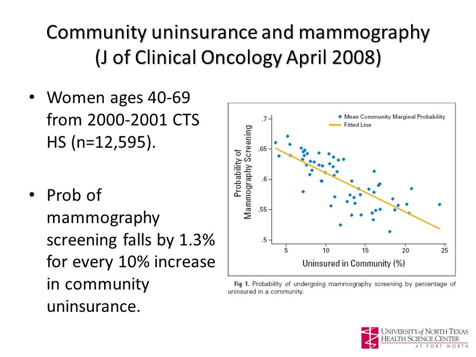 Community uninsurance and mammography (J of Clinical Oncology April 2008) Women ages 40-69 from 2000-2001 CTS HS (n=12,595).