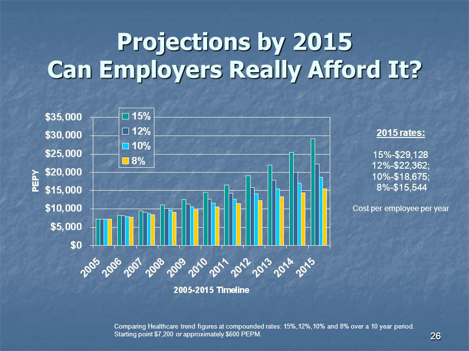 26 Projections by 2015 Can Employers Really Afford It? Comparing Healthcare trend figures at compounded rates: 15%,12%,10% and 8% over a 10 year perio