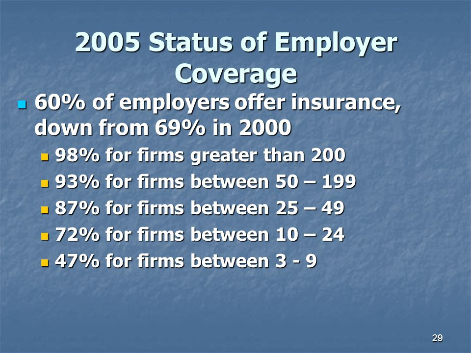 29 2005 Status of Employer Coverage 60% of employers offer insurance, down from 69% in 2000 60% of employers offer insurance, down from 69% in 2000 98