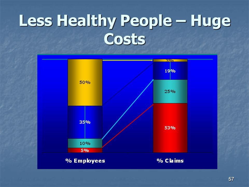 57 Less Healthy People – Huge Costs