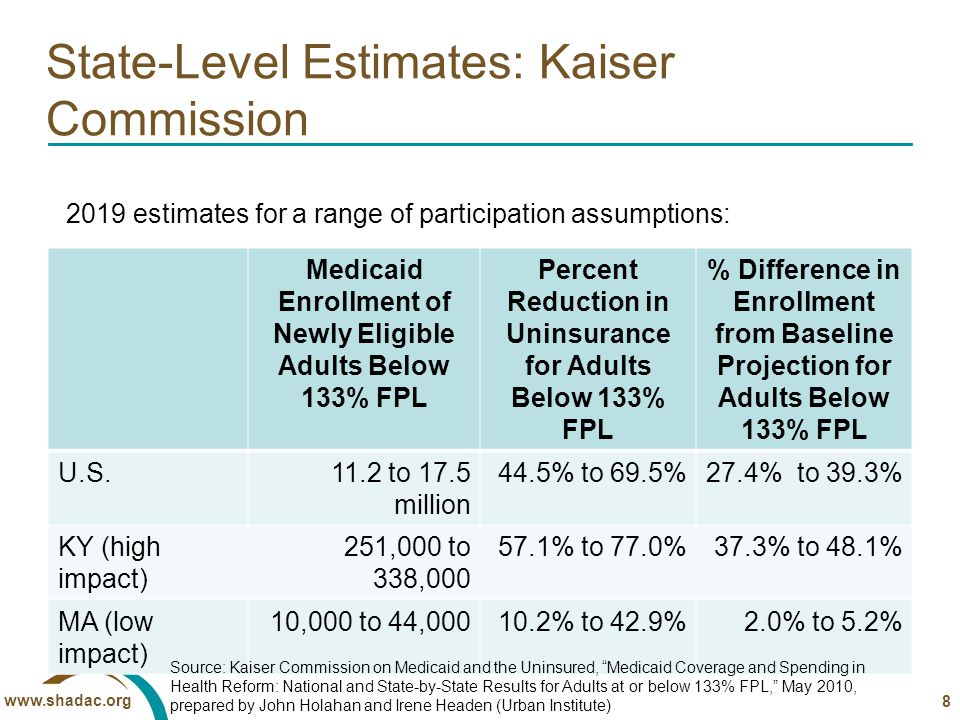www.shadac.org State-Level Estimates: Kaiser Commission Medicaid Enrollment of Newly Eligible Adults Below 133% FPL Percent Reduction in Uninsurance for Adults Below 133% FPL % Difference in Enrollment from Baseline Projection for Adults Below 133% FPL U.S.11.2 to 17.5 million 44.5% to 69.5%27.4% to 39.3% KY (high impact) 251,000 to 338,000 57.1% to 77.0%37.3% to 48.1% MA (low impact) 10,000 to 44,00010.2% to 42.9%2.0% to 5.2% 8 Source: Kaiser Commission on Medicaid and the Uninsured, Medicaid Coverage and Spending in Health Reform: National and State-by-State Results for Adults at or below 133% FPL, May 2010, prepared by John Holahan and Irene Headen (Urban Institute) 2019 estimates for a range of participation assumptions: