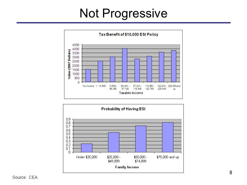 8 Not Progressive Source: CEA