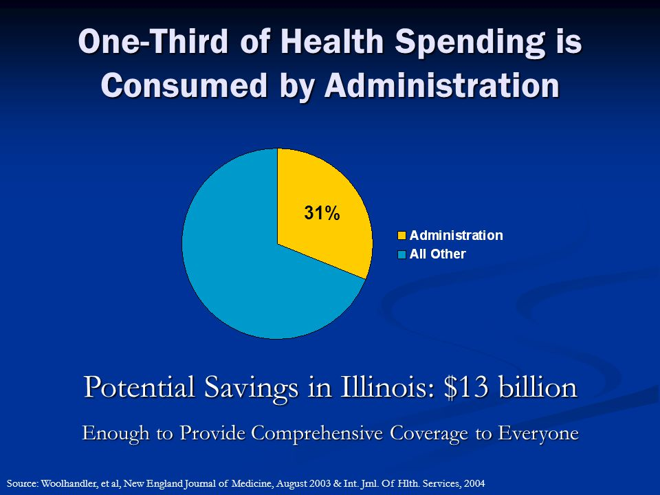 One-Third of Health Spending is Consumed by Administration 31% Potential Savings in Illinois: $13 billion Enough to Provide Comprehensive Coverage to Everyone Source: Woolhandler, et al, New England Journal of Medicine, August 2003 & Int.