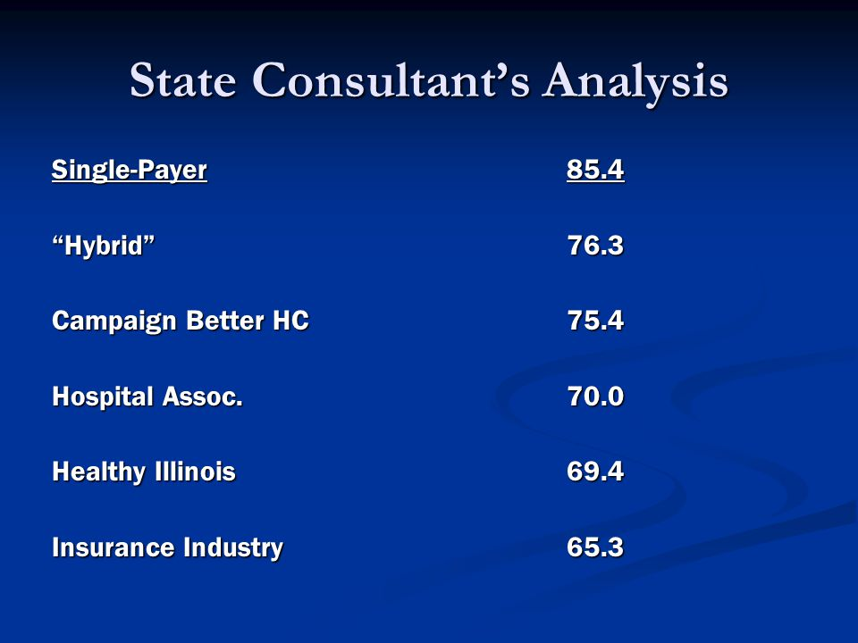 State Consultant's Analysis Single-Payer85.4 Hybrid 76.3 Campaign Better HC75.4 Hospital Assoc.70.0 Healthy Illinois69.4 Insurance Industry65.3