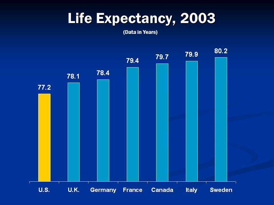Life Expectancy, 2003 (Data in Years)