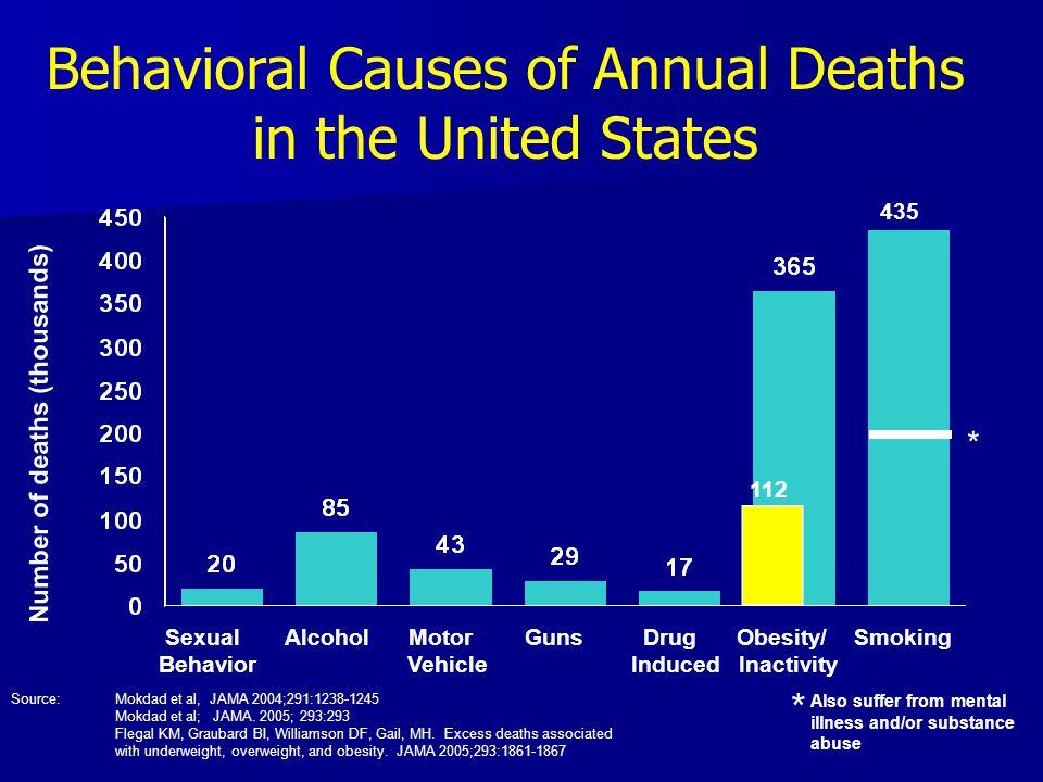 * Behavioral Causes of Annual Deaths in the United States Number of deaths (thousands) Source: Mokdad et al, JAMA 2004;291:1238-1245 Mokdad et al; JAMA.