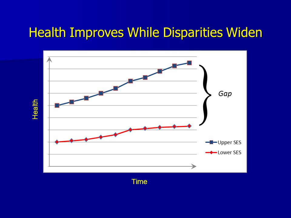 Health Improves While Disparities Widen Health Time