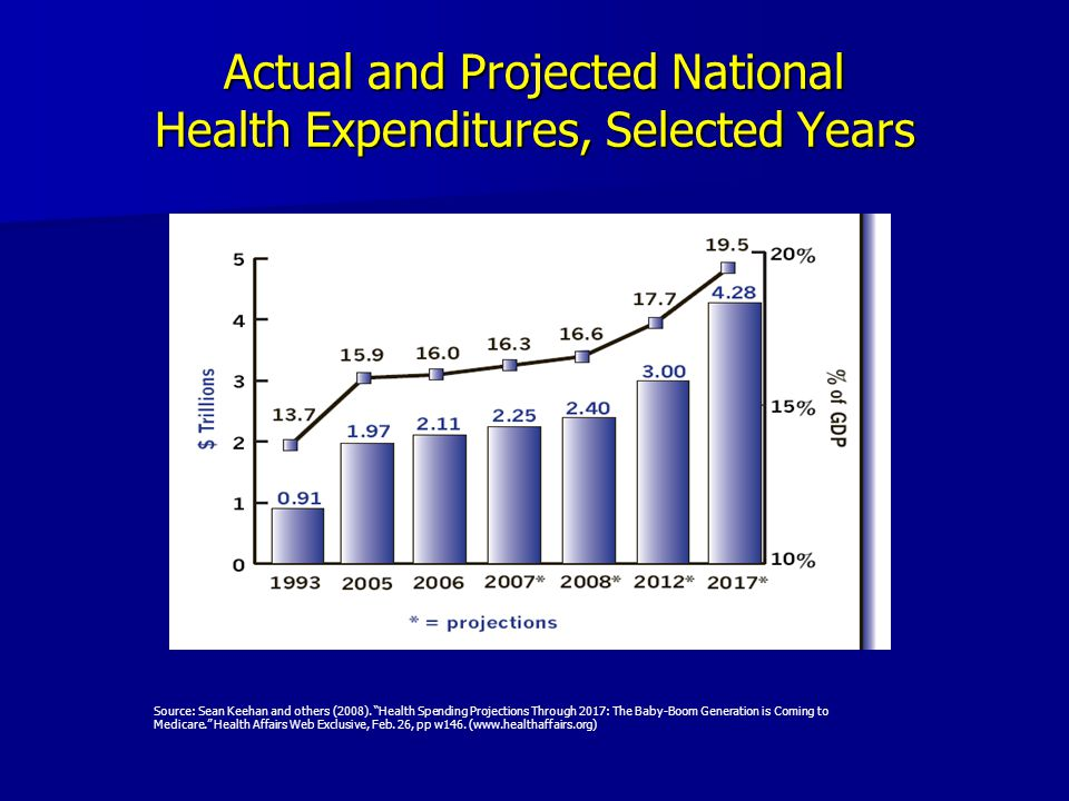 Actual and Projected National Health Expenditures, Selected Years Source: Sean Keehan and others (2008).