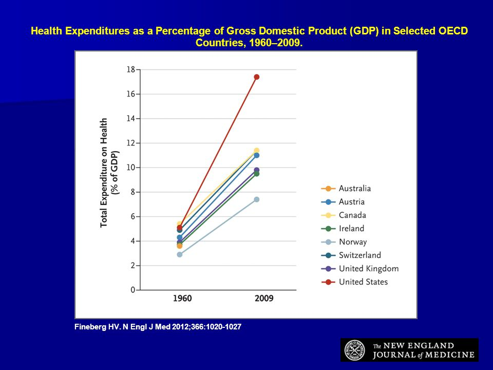 Health Expenditures as a Percentage of Gross Domestic Product (GDP) in Selected OECD Countries, 1960–2009.
