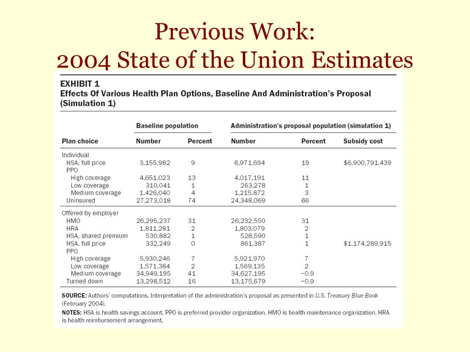 Previous Work: 2004 State of the Union Estimates