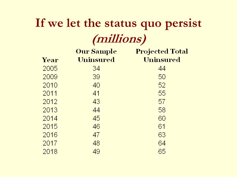 If we let the status quo persist (millions)
