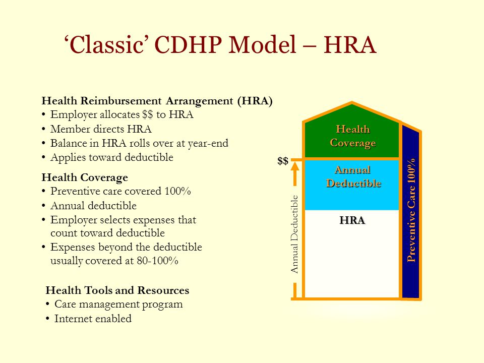 'Classic' CDHP Model – HRA Health Tools and Resources Care management program Internet enabled Health Coverage Preventive care covered 100% Annual ded