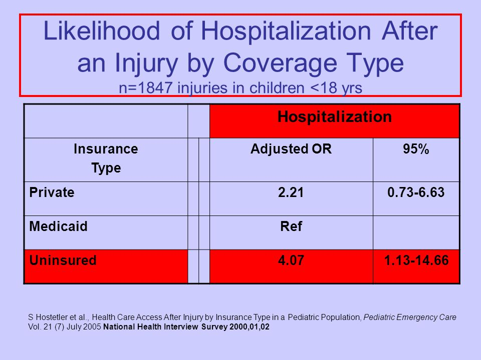 Likelihood of Hospitalization After an Injury by Coverage Type n=1847 injuries in children <18 yrs Hospitalization Insurance Type Adjusted OR95% Private2.210.73-6.63 MedicaidRef Uninsured4.071.13-14.66 S Hostetler et al., Health Care Access After Injury by Insurance Type in a Pediatric Population, Pediatric Emergency Care Vol.