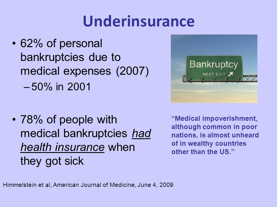 Underinsurance Himmelstein et al, American Journal of Medicine, June 4, 2009 62% of personal bankruptcies due to medical expenses (2007) –50% in 2001 78% of people with medical bankruptcies had health insurance when they got sick Medical impoverishment, although common in poor nations, is almost unheard of in wealthy countries other than the US.