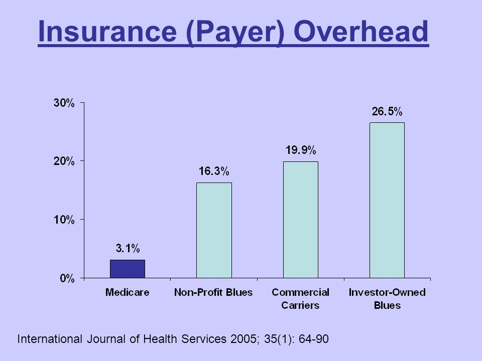 Insurance (Payer) Overhead International Journal of Health Services 2005; 35(1): 64-90