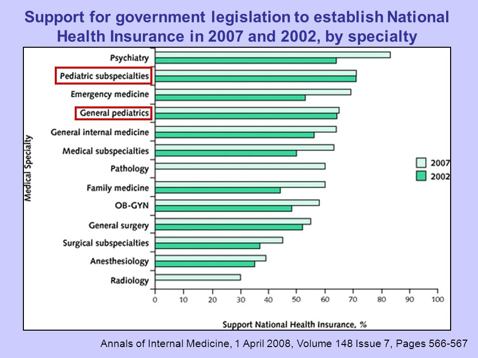 Support for government legislation to establish National Health Insurance in 2007 and 2002, by specialty Annals of Internal Medicine, 1 April 2008, Volume 148 Issue 7, Pages 566-567
