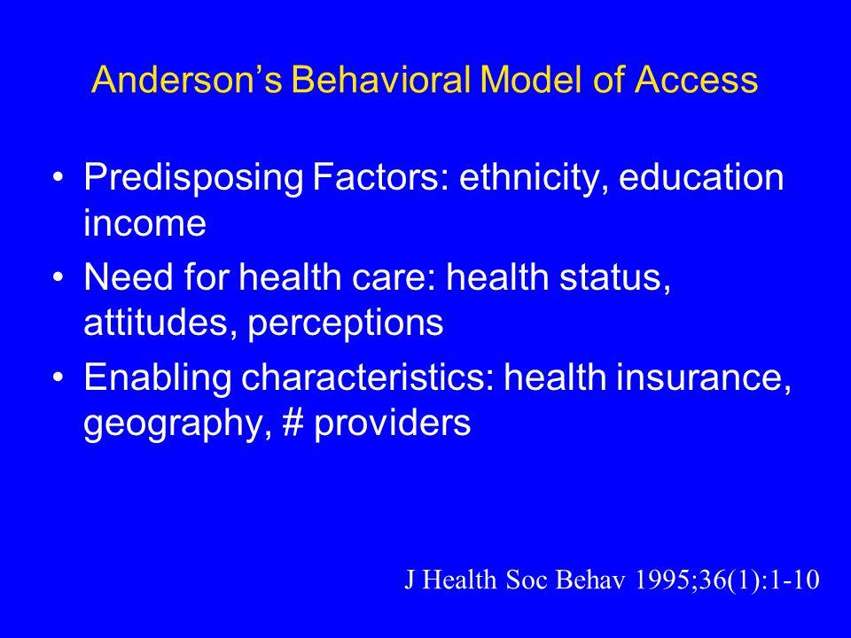 Anderson's Behavioral Model of Access Predisposing Factors: ethnicity, education income Need for health care: health status, attitudes, perceptions Enabling characteristics: health insurance, geography, # providers J Health Soc Behav 1995;36(1):1-10