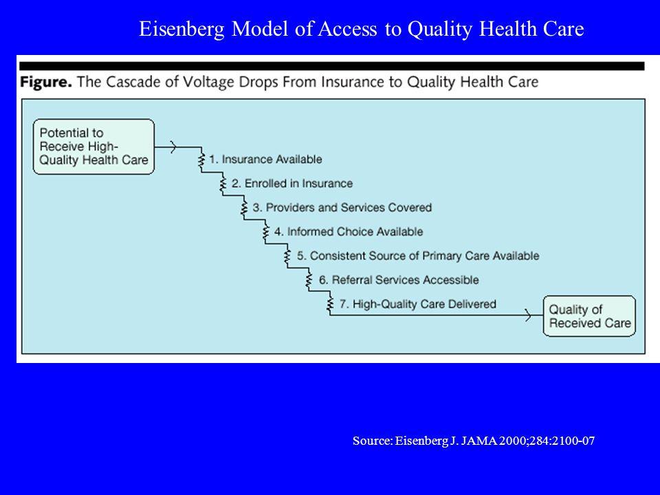 Source: Eisenberg J. JAMA 2000;284:2100-07 Eisenberg Model of Access to Quality Health Care