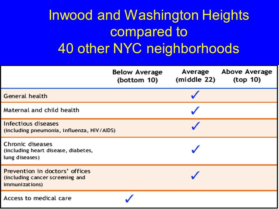 Inwood and Washington Heights compared to 40 other NYC neighborhoods