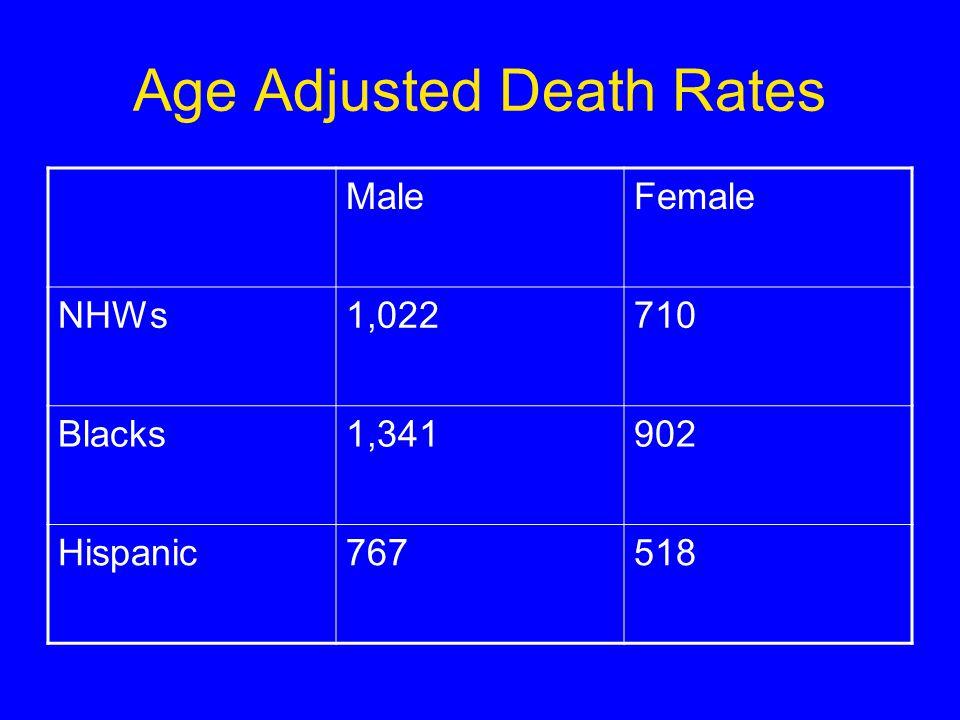 Age Adjusted Death Rates MaleFemale NHWs1,022710 Blacks1,341902 Hispanic767518