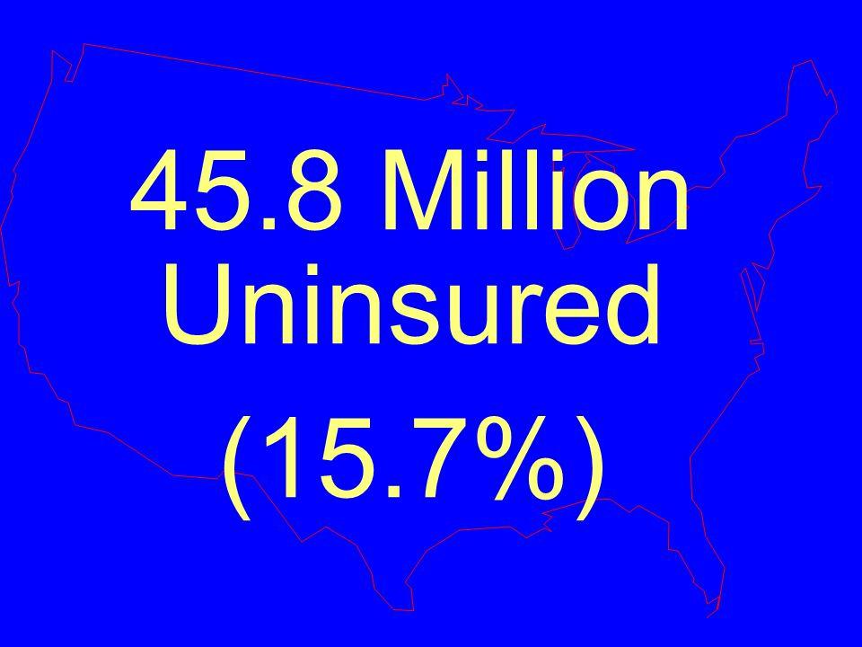 45.8 Million Uninsured (15.7%)
