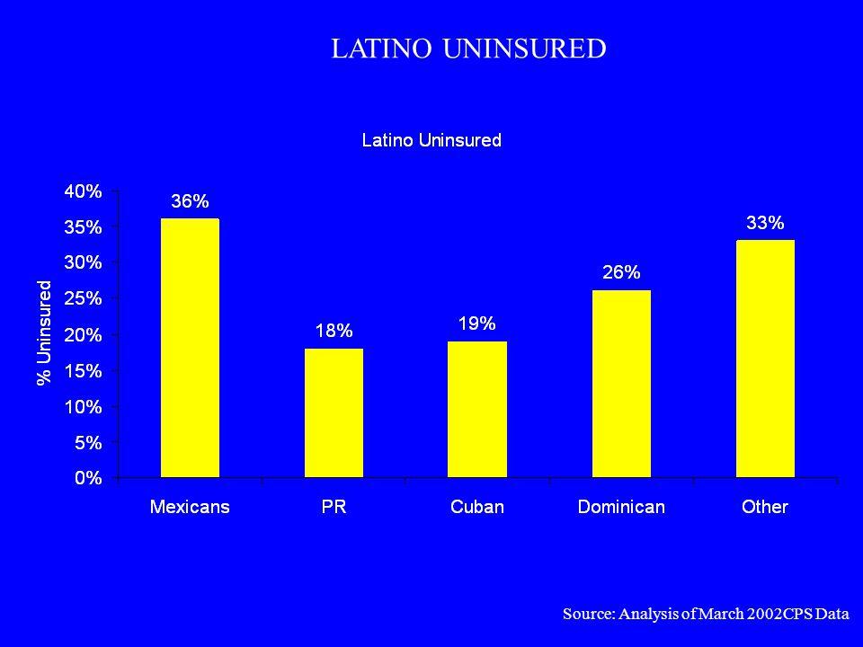 LATINO UNINSURED Source: Analysis of March 2002CPS Data
