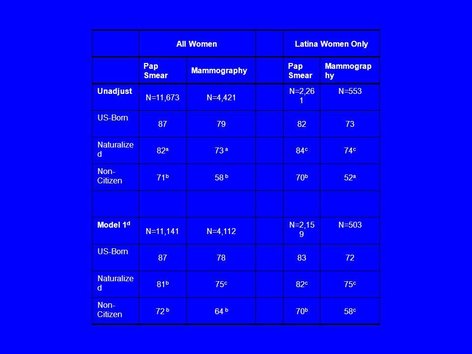 All WomenLatina Women Only Pap Smear Mammography Pap Smear Mammograp hy Unadjust N=11,673N=4,421 N=2,26 1 N=553 US-Born 87798273 Naturalize d 82 a 73 a 84 c 74 c Non- Citizen 71 b 58 b 70 b 52 a Model 1 d N=11,141N=4,112 N=2,15 9 N=503 US-Born 87788372 Naturalize d 81 b 75 c 82 c 75 c Non- Citizen 72 b 64 b 70 b 58 c