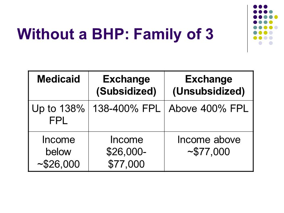 Without a BHP: Family of 3 MedicaidExchange (Subsidized) Exchange (Unsubsidized) Up to 138% FPL % FPLAbove 400% FPL Income below ~$26,000 Income $26,000- $77,000 Income above ~$77,000