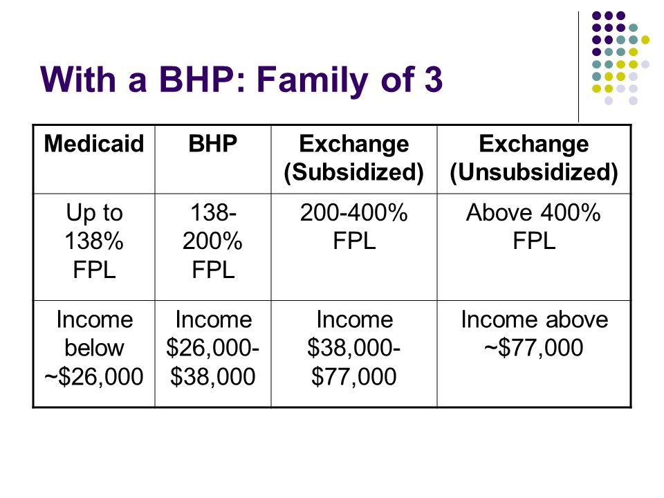 With a BHP: Family of 3 MedicaidBHPExchange (Subsidized) Exchange (Unsubsidized) Up to 138% FPL % FPL % FPL Above 400% FPL Income below ~$26,000 Income $26,000- $38,000 Income $38,000- $77,000 Income above ~$77,000