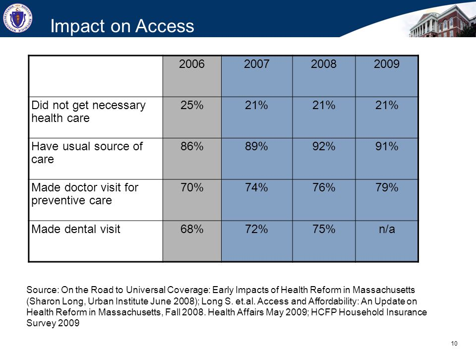 10 Impact on Access Source: On the Road to Universal Coverage: Early Impacts of Health Reform in Massachusetts (Sharon Long, Urban Institute June 2008); Long S.
