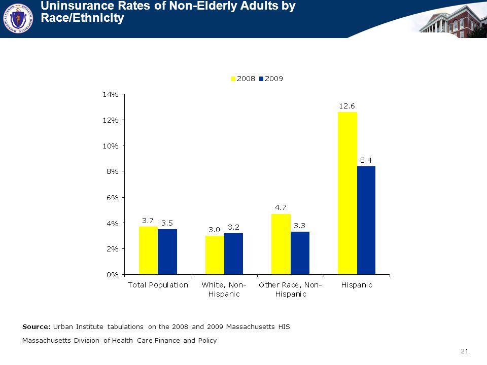 21 Massachusetts Division of Health Care Finance and Policy Uninsurance Rates of Non-Elderly Adults by Race/Ethnicity Source: Urban Institute tabulations on the 2008 and 2009 Massachusetts HIS