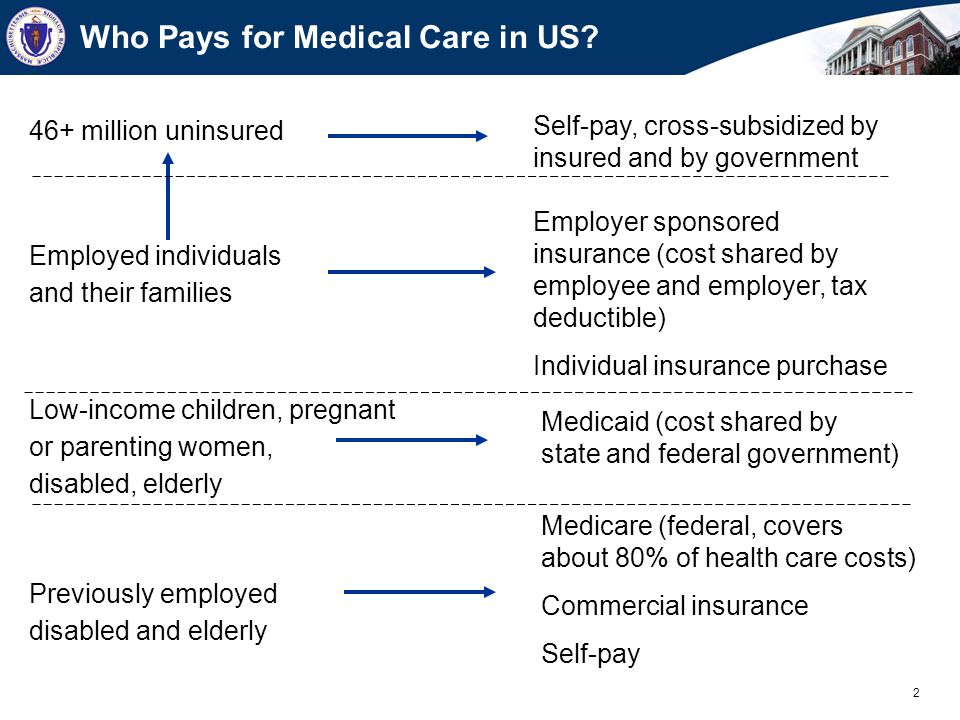 2 Who Pays for Medical Care in US.