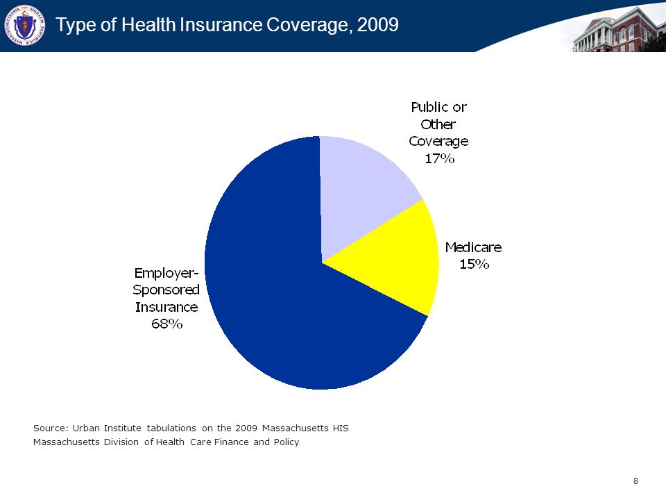 8 Massachusetts Division of Health Care Finance and Policy Type of Health Insurance Coverage, 2009 Source: Urban Institute tabulations on the 2009 Massachusetts HIS
