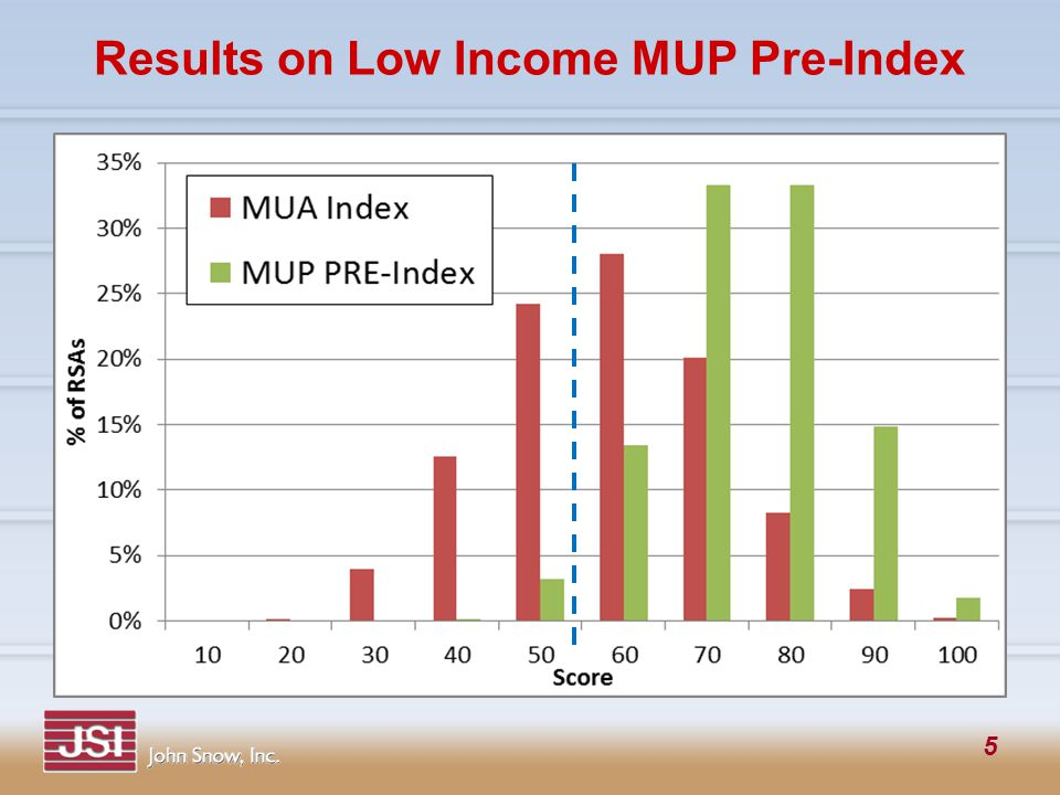 5 Results on Low Income MUP Pre-Index